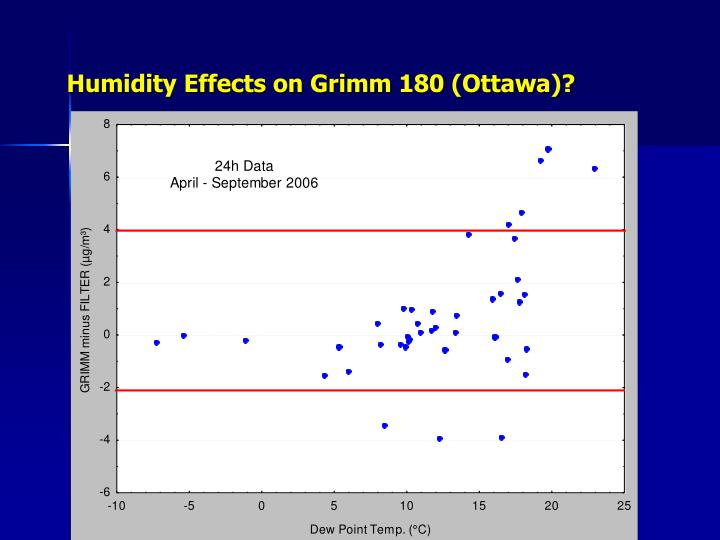 Humidity Effects on Grimm 180 (Ottawa)?