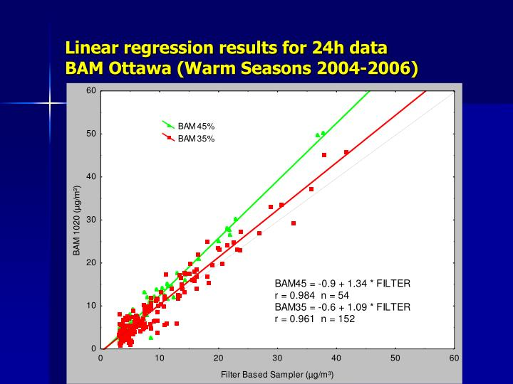 Linear regression results for 24h data