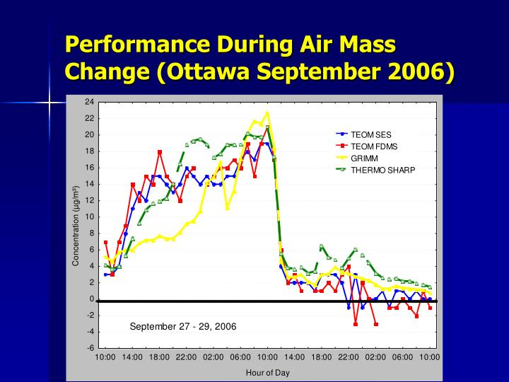 Performance During Air Mass Change (Ottawa September 2006)