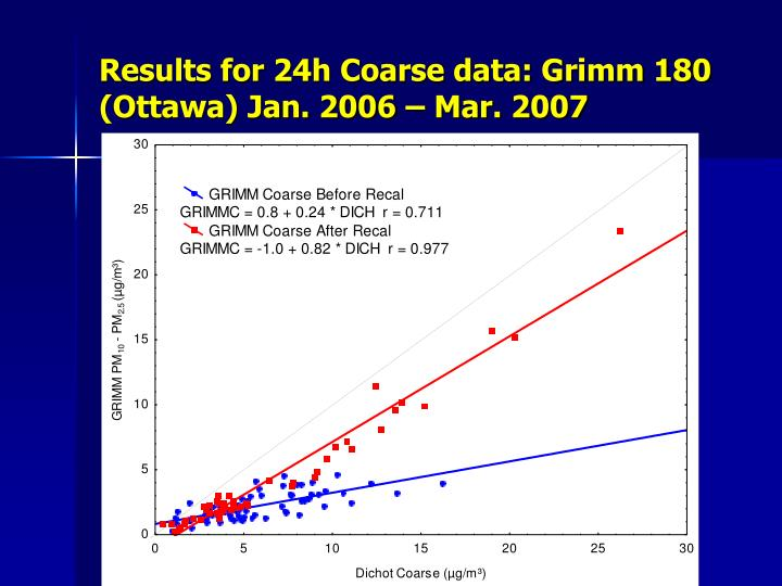 Results for 24h Coarse data: Grimm 180 (Ottawa) Jan. 2006 – Mar. 2007