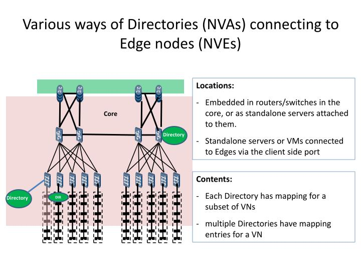 Various ways of Directories (NVAs) connecting to Edge nodes (NVEs)