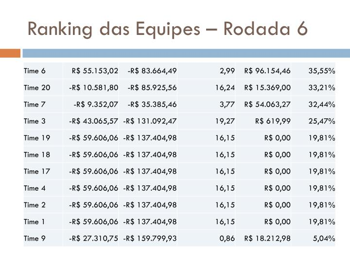 Ranking das Equipes – Rodada 6