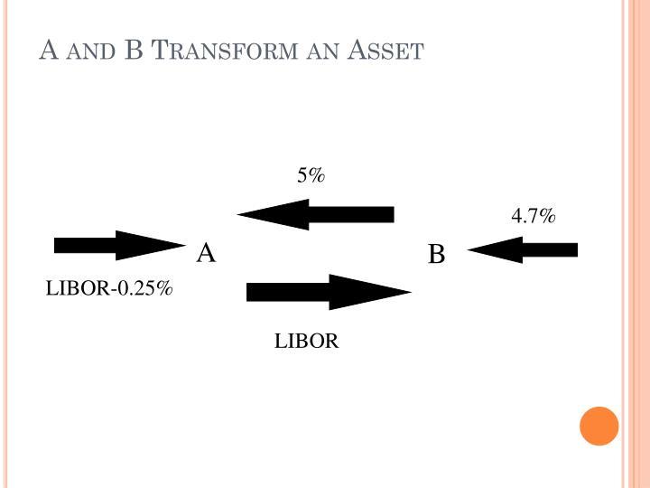A and B Transform an Asset