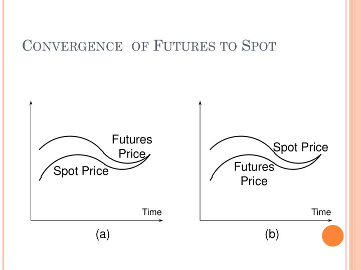 Convergence  of Futures to