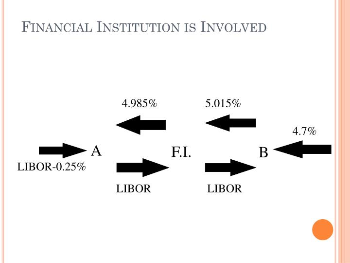 Financial Institution is Involved