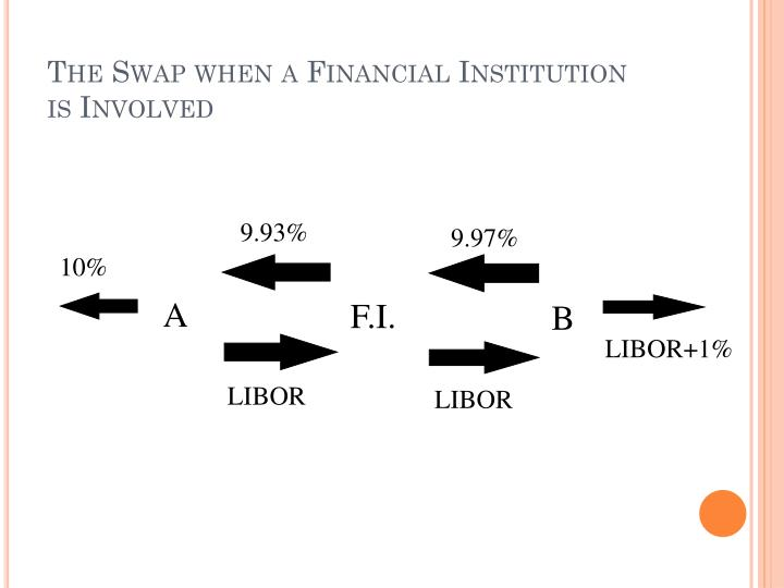 The Swap when a Financial Institution is Involved