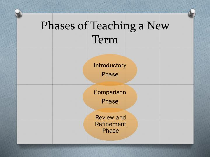 Phases of Teaching a New Term