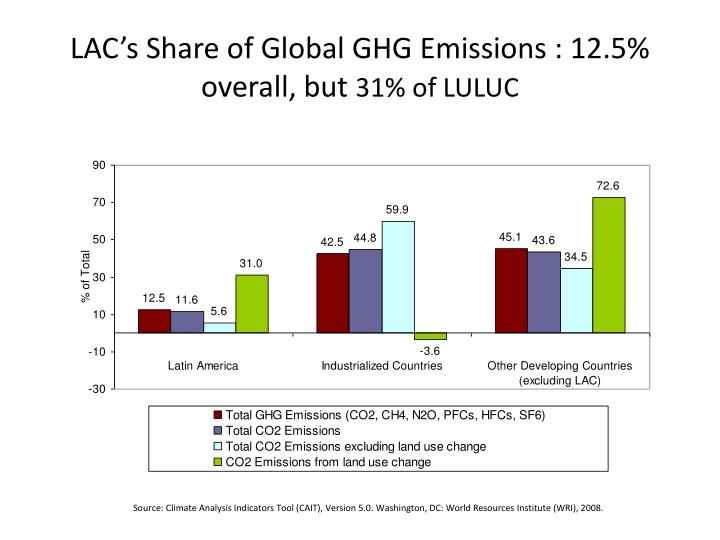 LAC's Share of Global GHG Emissions : 12.5% overall, but