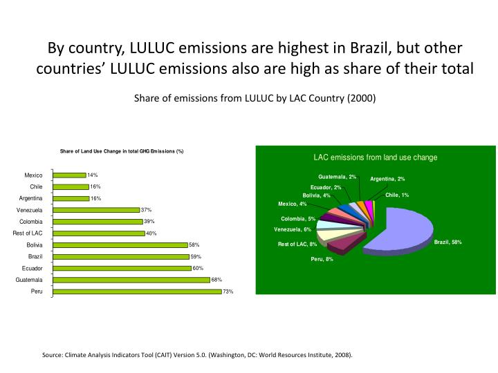 By country, LULUC emissions are highest in Brazil, but other countries' LULUC emissions also are high as share of their total