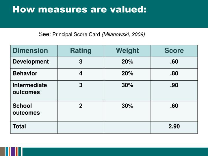 How measures are valued: