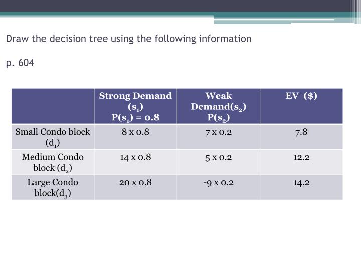 Draw the decision tree using the following information
