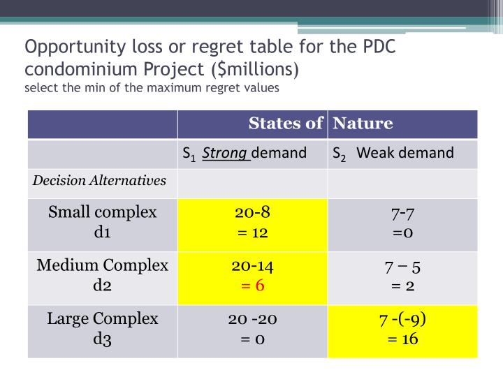 Opportunity loss or regret table for the