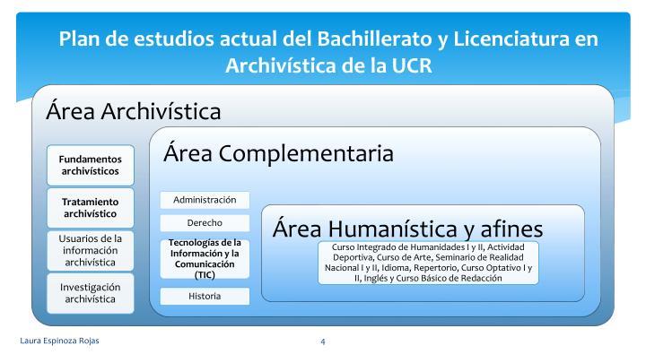 Plan de estudios actual del Bachillerato y Licenciatura en Archivstica de la UCR