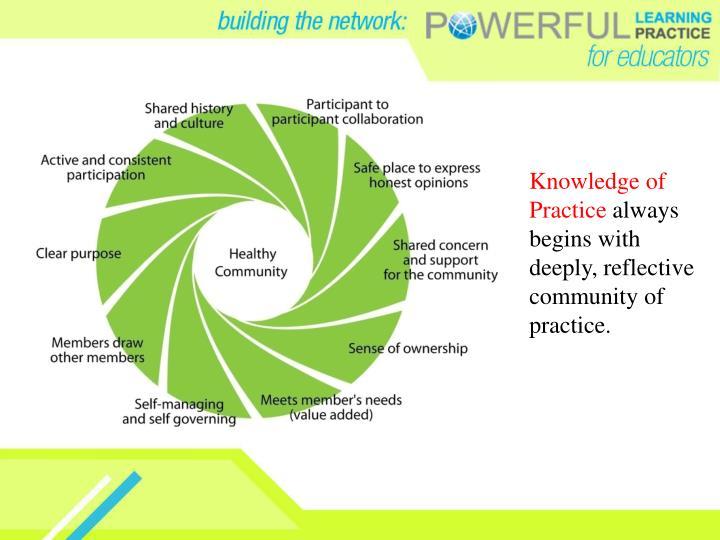 Knowledge of Practice