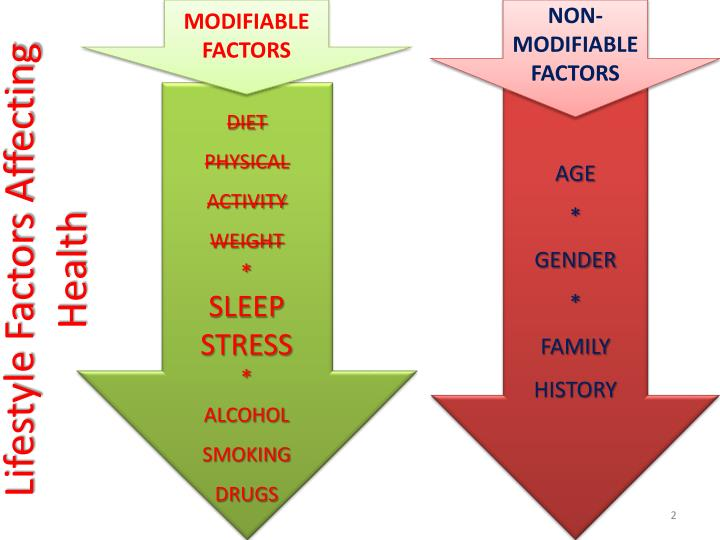 Lifestyle factors affecting health