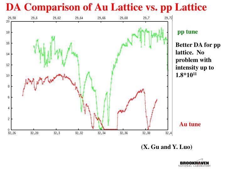 DA Comparison of Au Lattice vs. pp Lattice