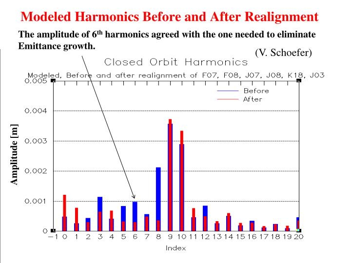 Modeled Harmonics Before and After Realignment