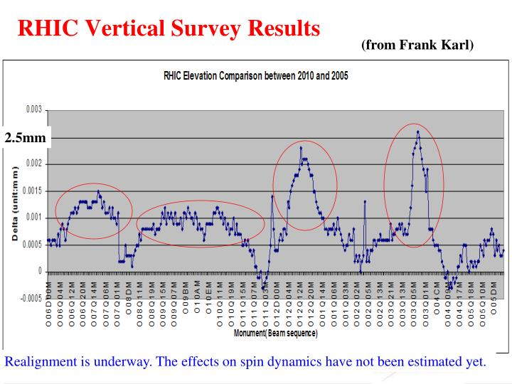 RHIC Vertical Survey Results
