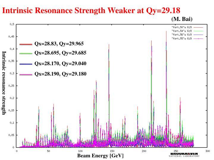 Intrinsic Resonance Strength Weaker at
