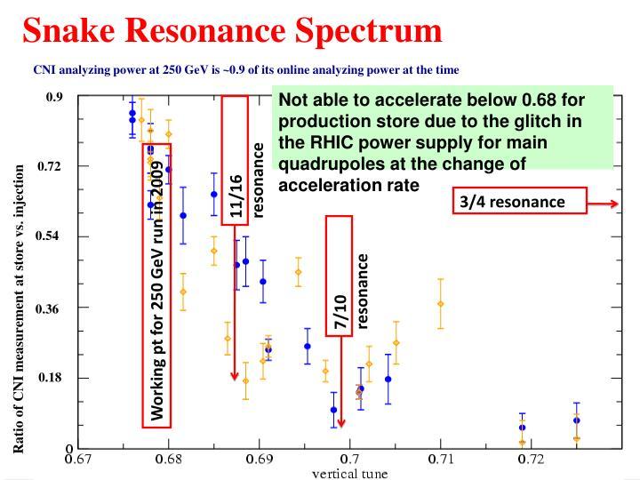 Snake Resonance Spectrum