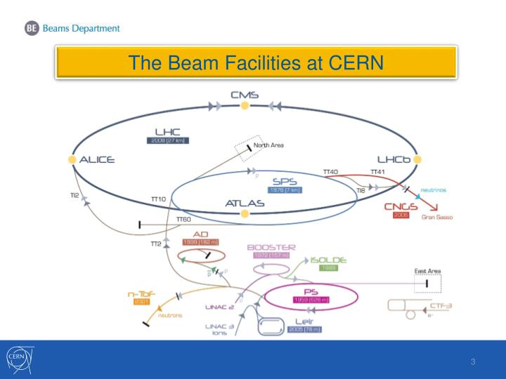 The Beam Facilities at CERN