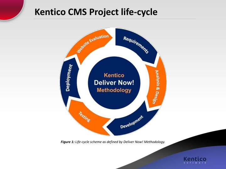 Kentico cms project life cycle