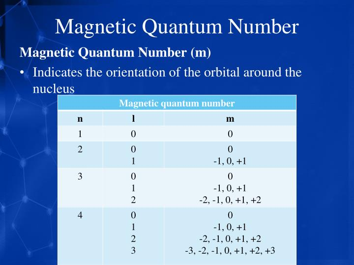 Magnetic Quantum Number
