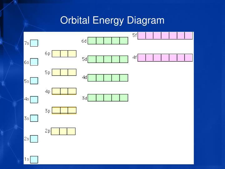 Orbital Energy Diagram