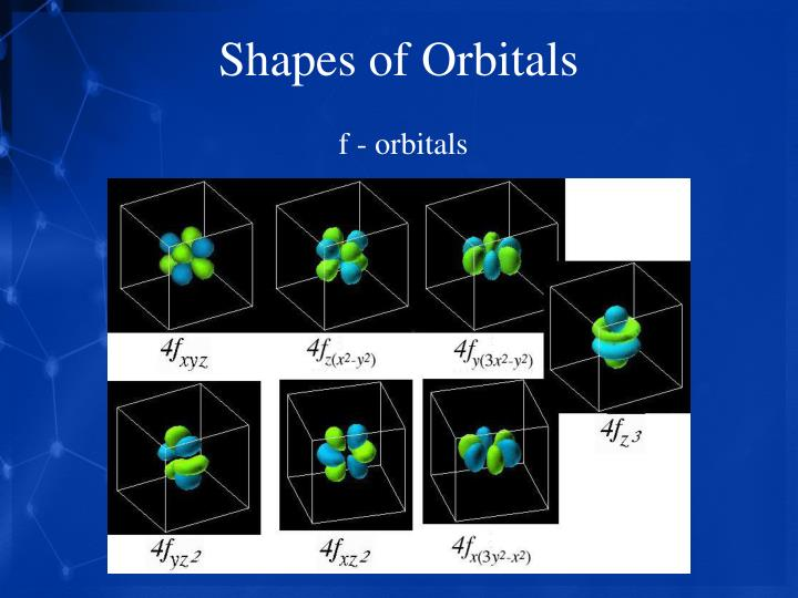 Shapes of