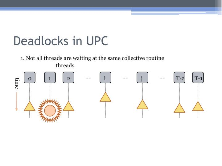 Deadlocks in UPC