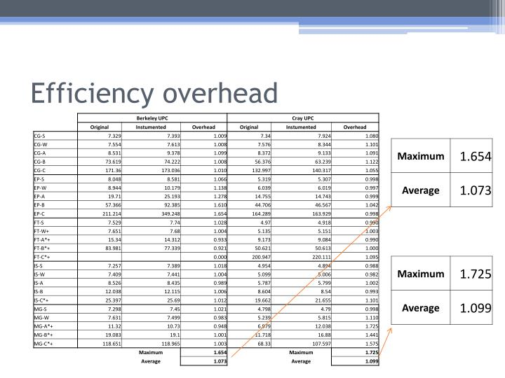 Efficiency overhead