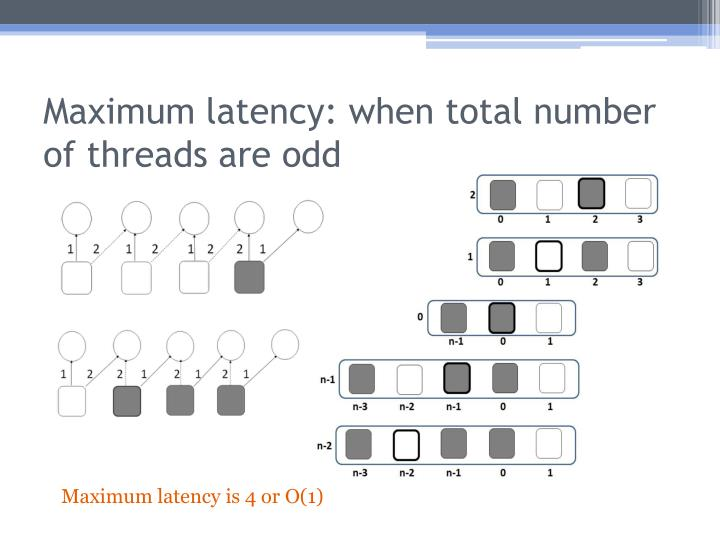 Maximum latency: when total number of threads are odd
