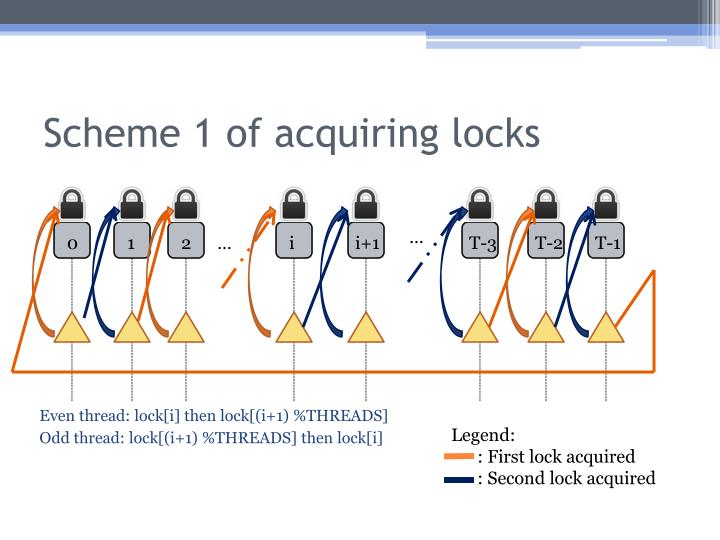 Scheme 1 of acquiring locks