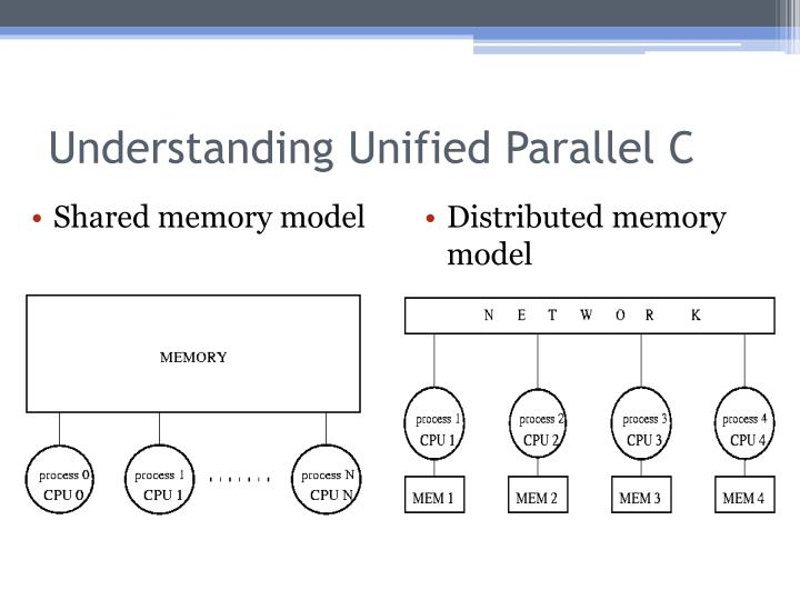 Understanding Unified Parallel C
