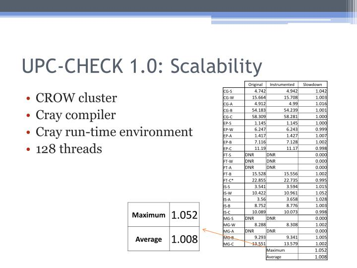 UPC-CHECK 1.0: Scalability