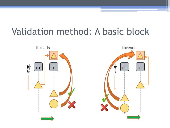 Validation method: A basic block