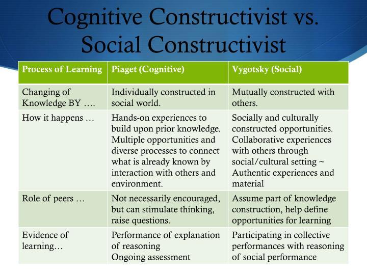 Cognitive Constructivist vs. Social Constructivist