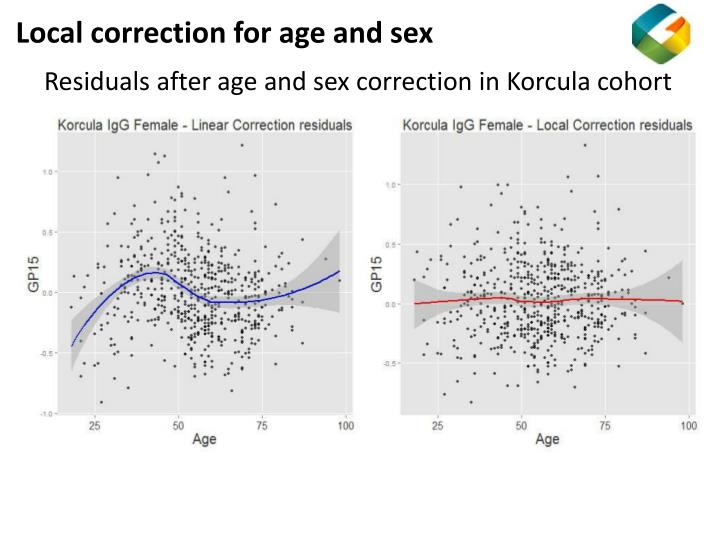 Local correction for age and sex
