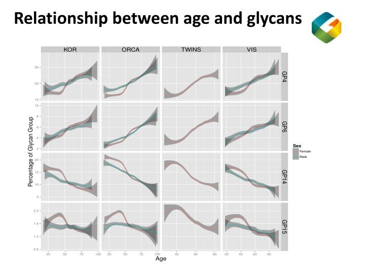Relationship between age and glycans