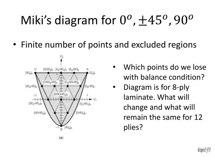 Miki s diagram for