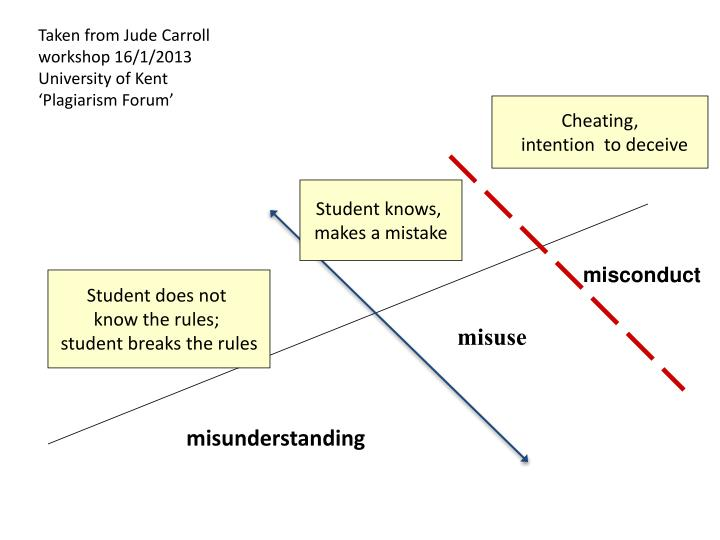 Taken from Jude Carroll workshop 16/1/2013 University of Kent 'Plagiarism Forum'