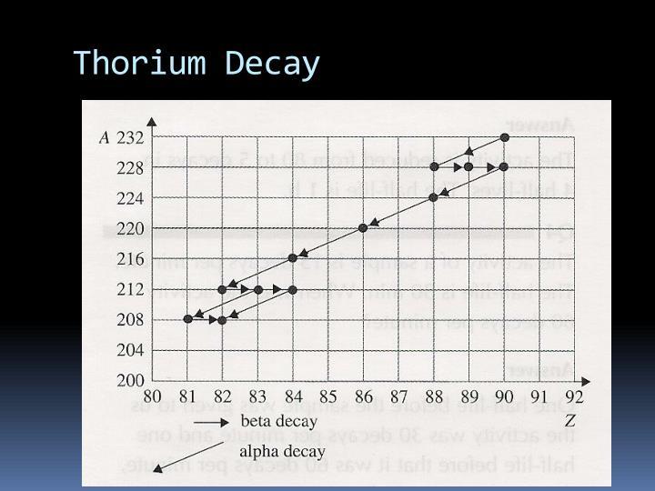 Thorium Decay