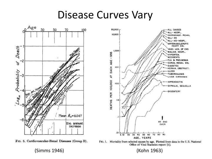 Disease Curves Vary