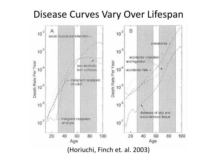Disease Curves Vary Over Lifespan