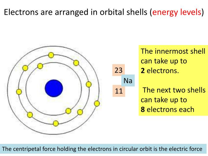 Electrons are arranged in orbital shells (