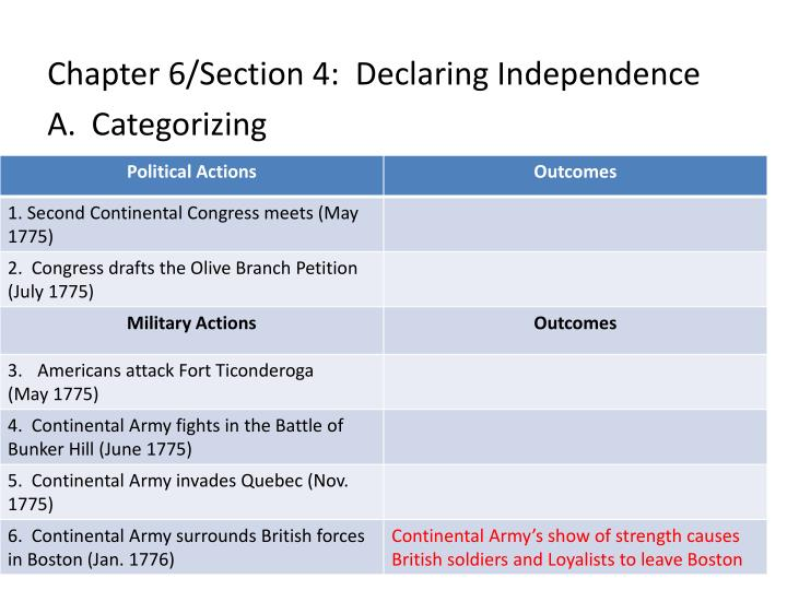 Chapter 6/Section 4:  Declaring Independence