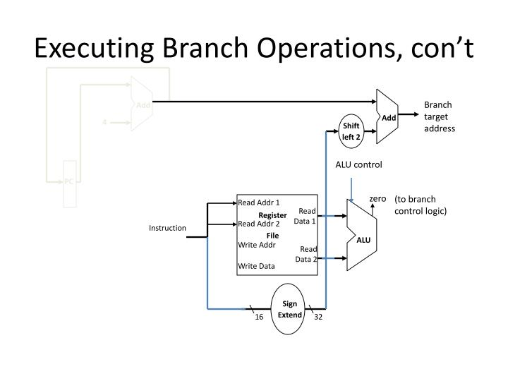 Executing Branch Operations, con't