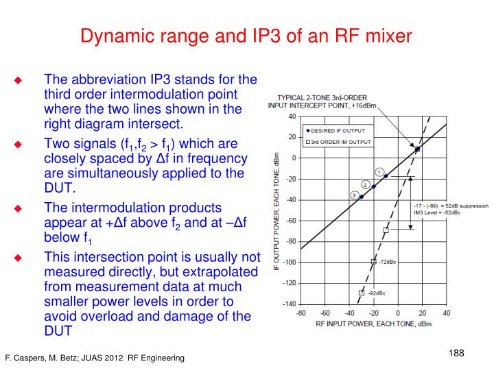 Dynamic range and IP3 of an RF mixer