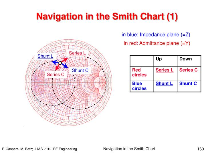 Navigation in the Smith Chart (1)