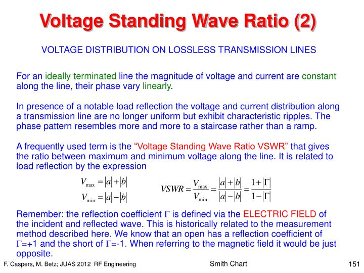 Voltage Standing Wave Ratio (2)